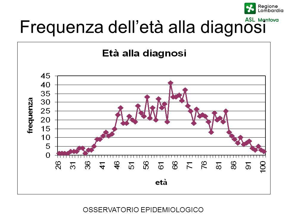 OSSERVATORIO EPIDEMIOLOGICO Frequenza delletà alla diagnosi