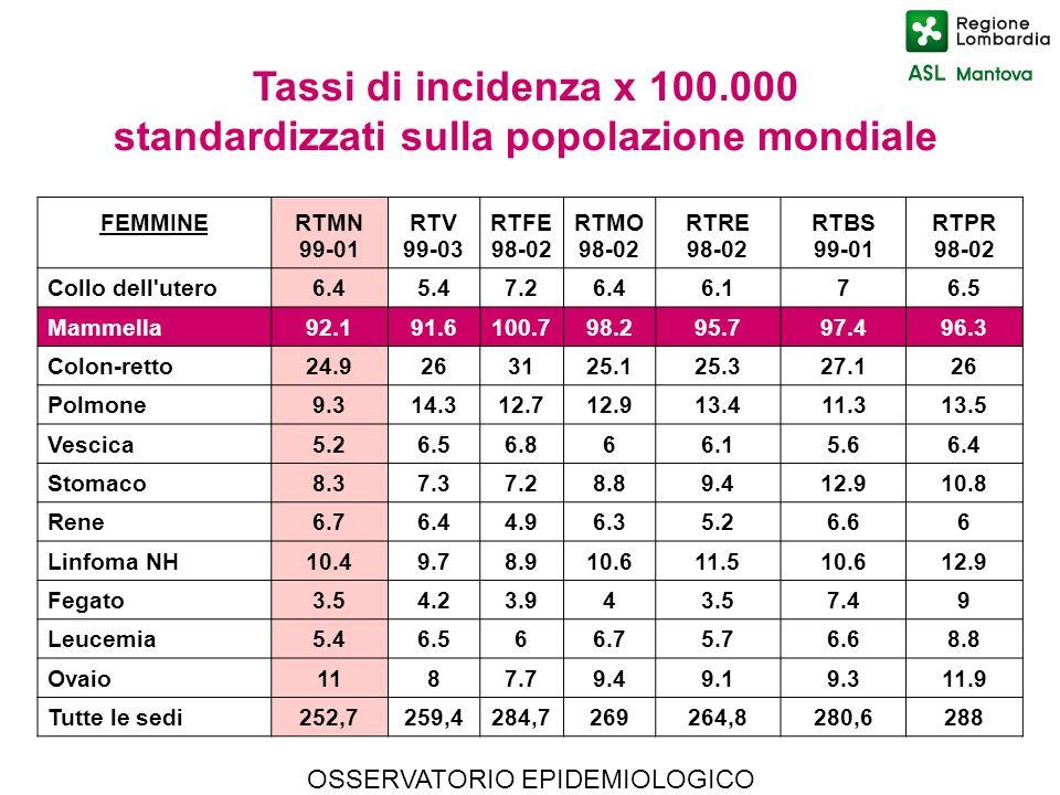 OSSERVATORIO EPIDEMIOLOGICO Tassi di incidenza x 100.000 standardizzati sulla popolazione mondiale FEMMINERTMN 99-01 RTV 99-03 RTFE 98-02 RTMO 98-02 R