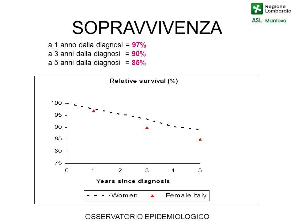 OSSERVATORIO EPIDEMIOLOGICO a 1 anno dalla diagnosi = 97% a 3 anni dalla diagnosi = 90% a 5 anni dalla diagnosi = 85% SOPRAVVIVENZA