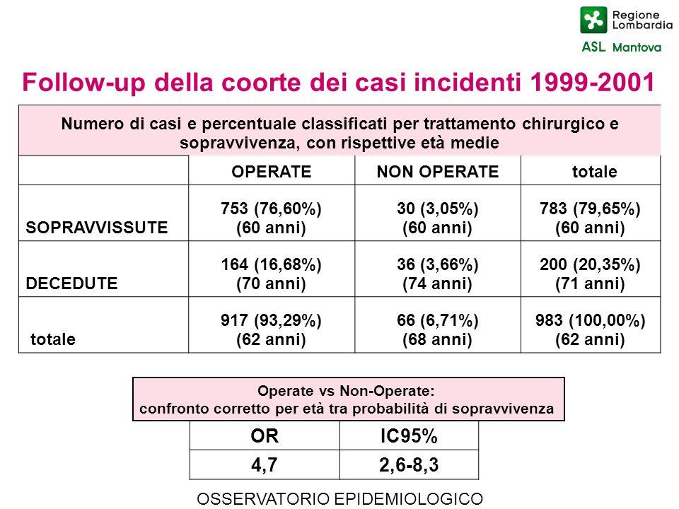 OSSERVATORIO EPIDEMIOLOGICO Numero di casi e percentuale classificati per trattamento chirurgico e sopravvivenza, con rispettive età medie OPERATENON