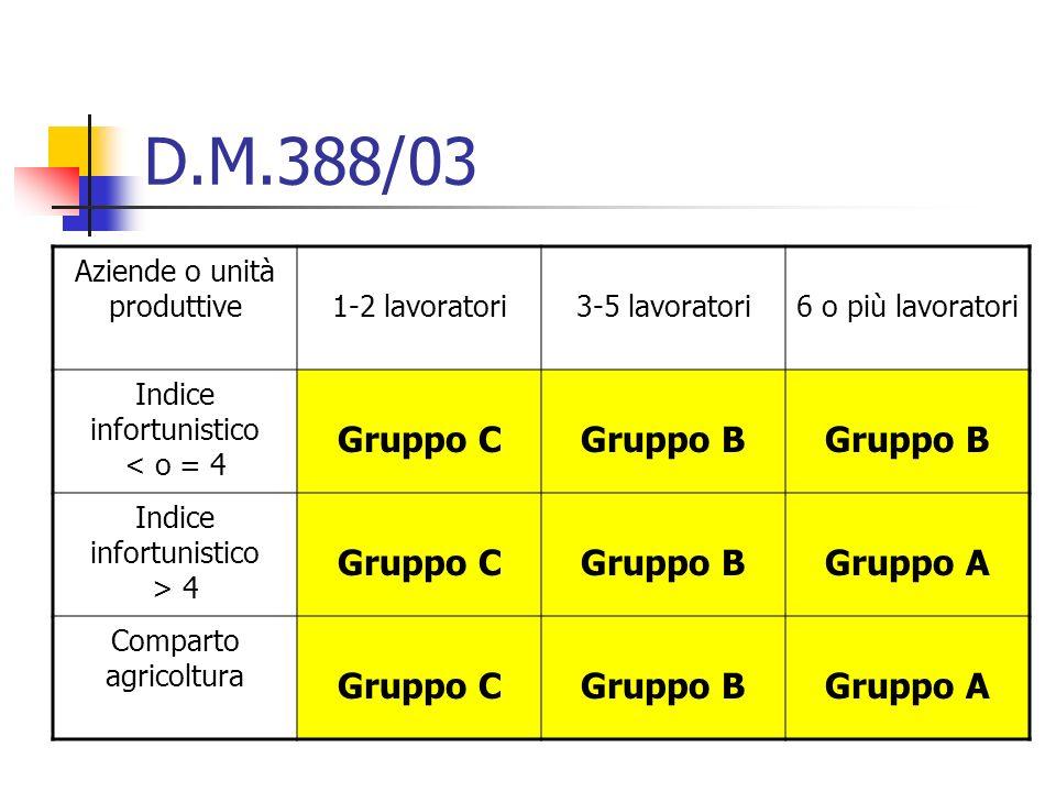 D.M.388/03 Aziende o unità produttive 1-2 lavoratori 3-5 lavoratori 6 o più lavoratori Indice infortunistico < o = 4 Gruppo C Gruppo B Indice infortun