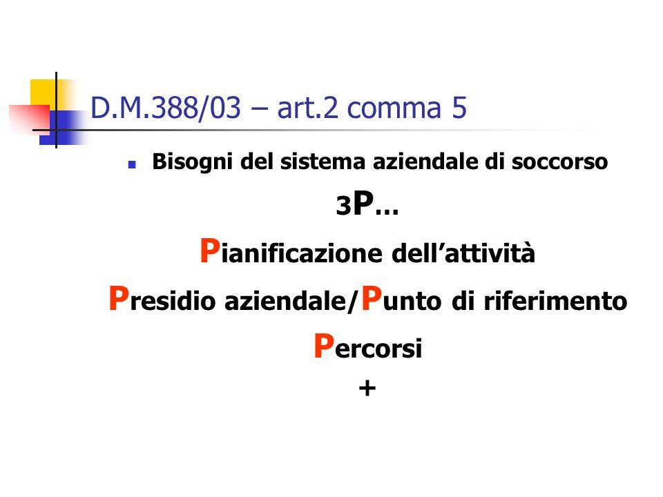 D.M.388/03 – art.2 comma 5 Bisogni del sistema aziendale di soccorso 3 P … P ianificazione dellattività P residio aziendale/ P unto di riferimento P e