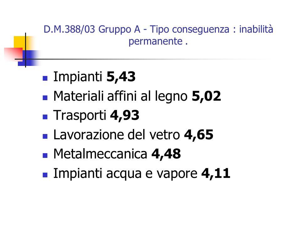 D.M.388/03 Gruppo A - Tipo conseguenza : inabilità permanente. Impianti 5,43 Materiali affini al legno 5,02 Trasporti 4,93 Lavorazione del vetro 4,65