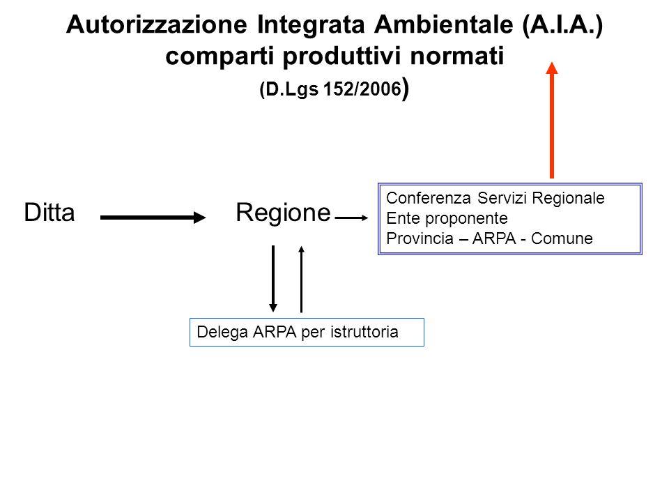 Autorizzazione Integrata Ambientale (A.I.A.) comparti produttivi normati (D.Lgs 152/2006 ) Ditta Regione Delega ARPA per istruttoria Conferenza Serviz