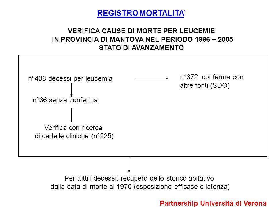 REGISTRO MORTALITA VERIFICA CAUSE DI MORTE PER LEUCEMIE IN PROVINCIA DI MANTOVA NEL PERIODO 1996 – 2005 STATO DI AVANZAMENTO n°408 decessi per leucemia n°372 conferma con altre fonti (SDO) n°36 senza conferma Verifica con ricerca di cartelle cliniche (n°225) Per tutti i decessi: recupero dello storico abitativo dalla data di morte al 1970 (esposizione efficace e latenza) Partnership Università di Verona