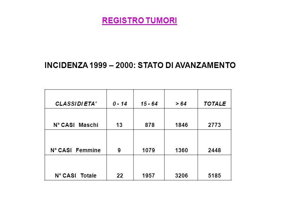 REGISTRO TUMORI INCIDENZA 1999 – 2000: STATO DI AVANZAMENTO CLASSI DI ETA'0 - 1415 - 64> 64TOTALE N° CASI Maschi13 878 18462773 N° CASI Femmine9 1079