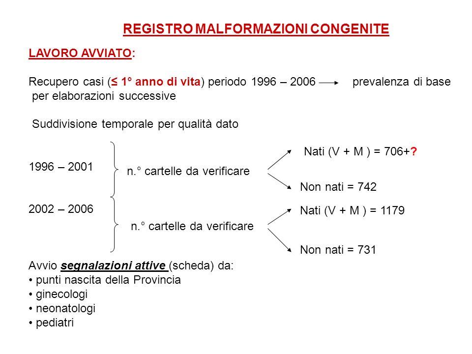 REGISTRO MALFORMAZIONI CONGENITE LAVORO AVVIATO: Recupero casi ( 1° anno di vita) periodo 1996 – 2006 prevalenza di base per elaborazioni successive Suddivisione temporale per qualità dato 1996 – 2001 2002 – 2006 Avvio segnalazioni attive (scheda) da: punti nascita della Provincia ginecologi neonatologi pediatri n.° cartelle da verificare Nati (V + M ) = 706+.
