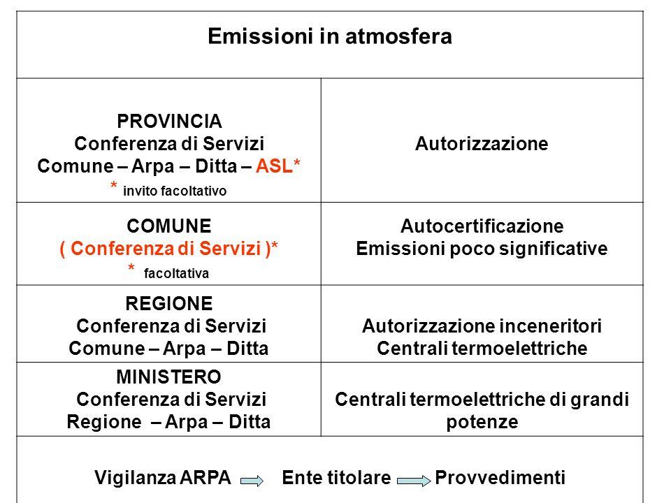Emissioni in atmosfera PROVINCIA Conferenza di Servizi Comune – Arpa – Ditta – ASL* * invito facoltativo Autorizzazione COMUNE ( Conferenza di Servizi