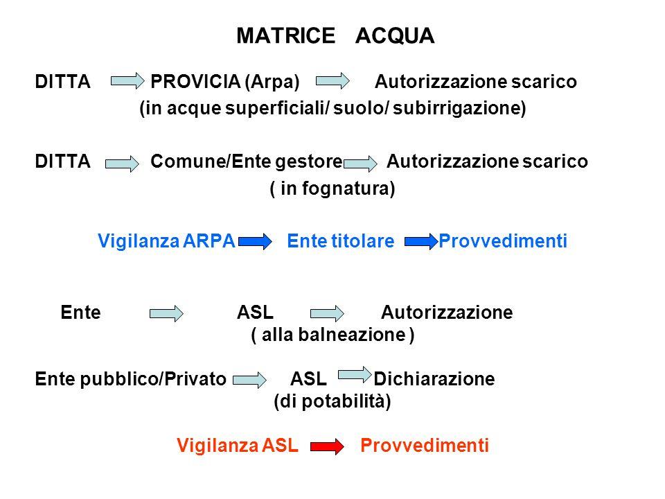 MATRICE ACQUA DITTA PROVICIA (Arpa) Autorizzazione scarico (in acque superficiali/ suolo/ subirrigazione) DITTA Comune/Ente gestore Autorizzazione sca