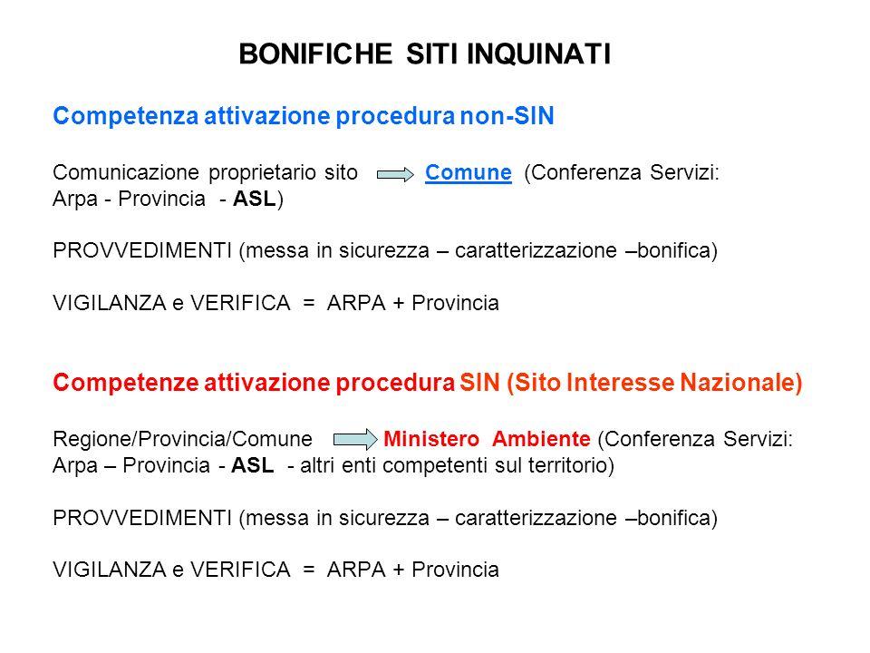 BONIFICHE SITI INQUINATI Competenza attivazione procedura non-SIN Comunicazione proprietario sito Comune (Conferenza Servizi: Arpa - Provincia - ASL)