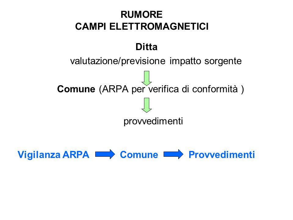 RUMORE CAMPI ELETTROMAGNETICI Ditta valutazione/previsione impatto sorgente Comune (ARPA per verifica di conformità ) provvedimenti Vigilanza ARPA Comune Provvedimenti