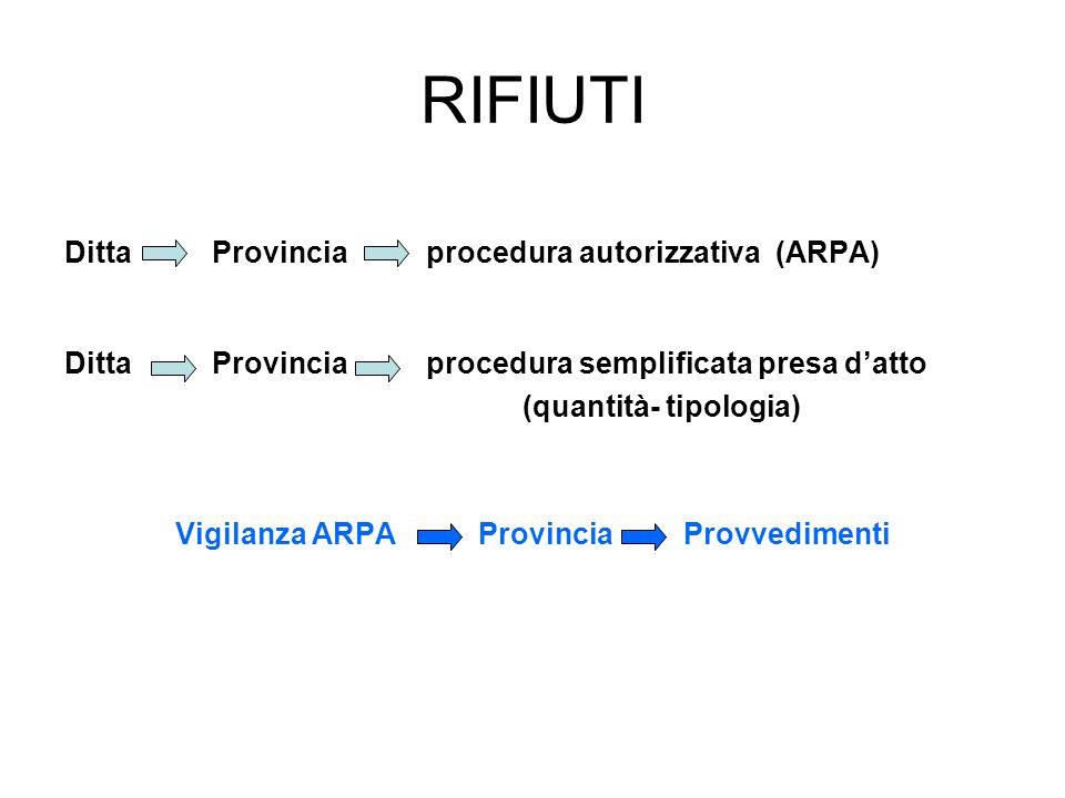 RIFIUTI Ditta Provincia procedura autorizzativa (ARPA) Ditta Provincia procedura semplificata presa datto (quantità- tipologia) Vigilanza ARPA Provinc
