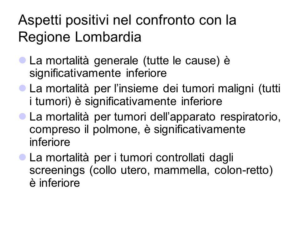 Aspetti positivi nel confronto con la Regione Lombardia La mortalità generale (tutte le cause) è significativamente inferiore La mortalità per linsiem