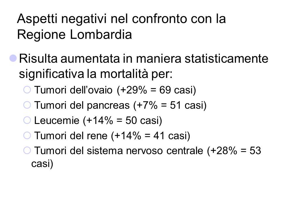 Aspetti negativi nel confronto con la Regione Lombardia Risulta aumentata in maniera statisticamente significativa la mortalità per: Tumori dellovaio
