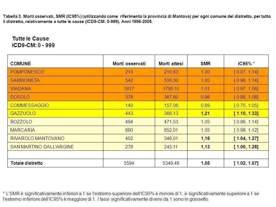 Tabella 3. Morti osservati, SMR (IC95%) (utilizzando come riferimento la provincia di Mantova) per ogni comune del distretto, per tutto il distretto,