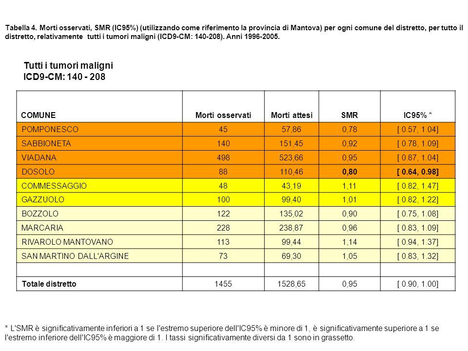 Tabella 4. Morti osservati, SMR (IC95%) (utilizzando come riferimento la provincia di Mantova) per ogni comune del distretto, per tutto il distretto,