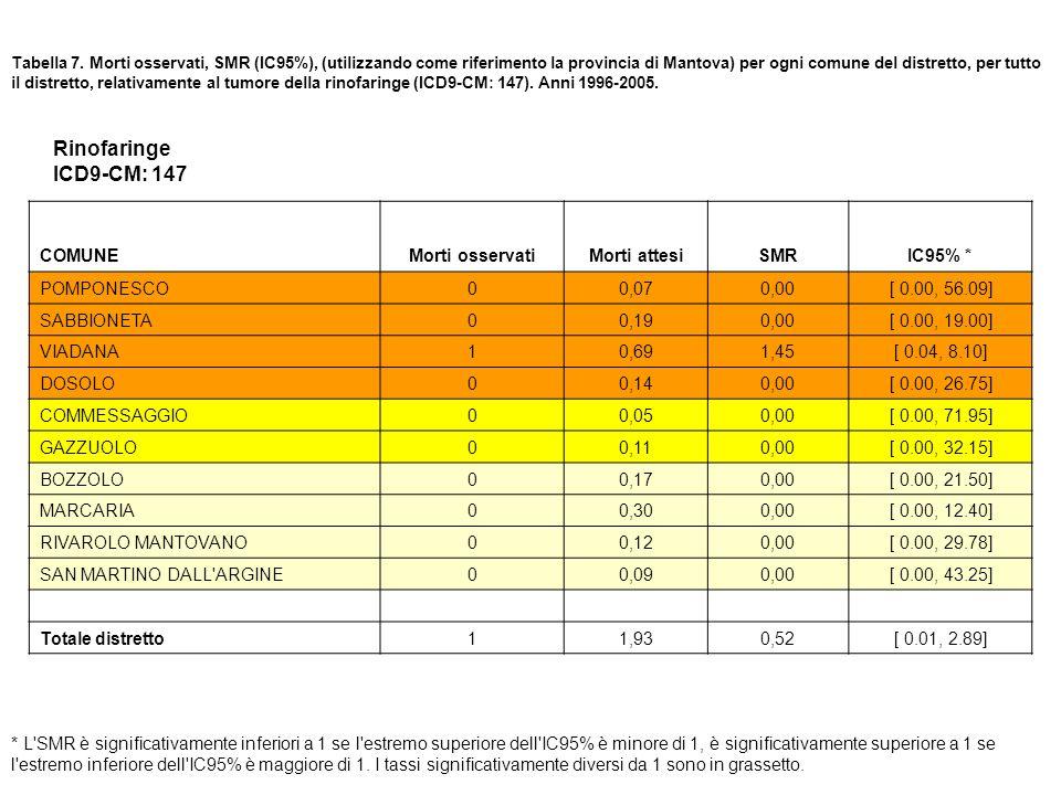 Tabella 7. Morti osservati, SMR (IC95%), (utilizzando come riferimento la provincia di Mantova) per ogni comune del distretto, per tutto il distretto,