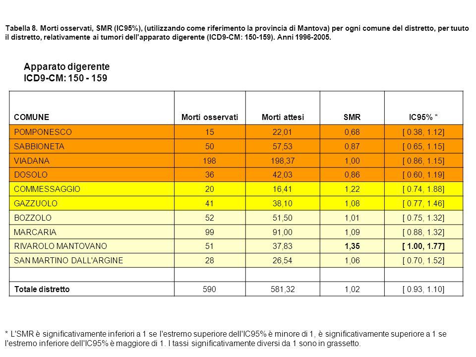 Tabella 8. Morti osservati, SMR (IC95%), (utilizzando come riferimento la provincia di Mantova) per ogni comune del distretto, per tuuto il distretto,