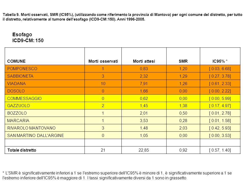 Tabella 9. Morti osservati, SMR (IC95%), (utilizzando come riferimento la provincia di Mantova) per ogni comune del distretto, per tutto il distretto,