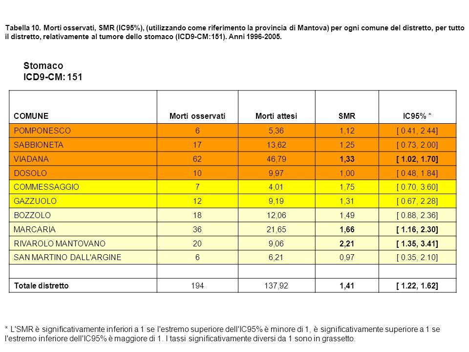 Tabella 10. Morti osservati, SMR (IC95%), (utilizzando come riferimento la provincia di Mantova) per ogni comune del distretto, per tutto il distretto