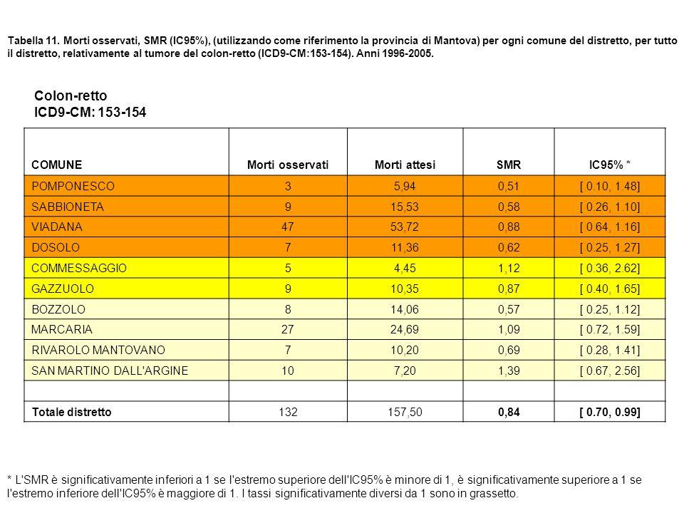 Tabella 11. Morti osservati, SMR (IC95%), (utilizzando come riferimento la provincia di Mantova) per ogni comune del distretto, per tutto il distretto