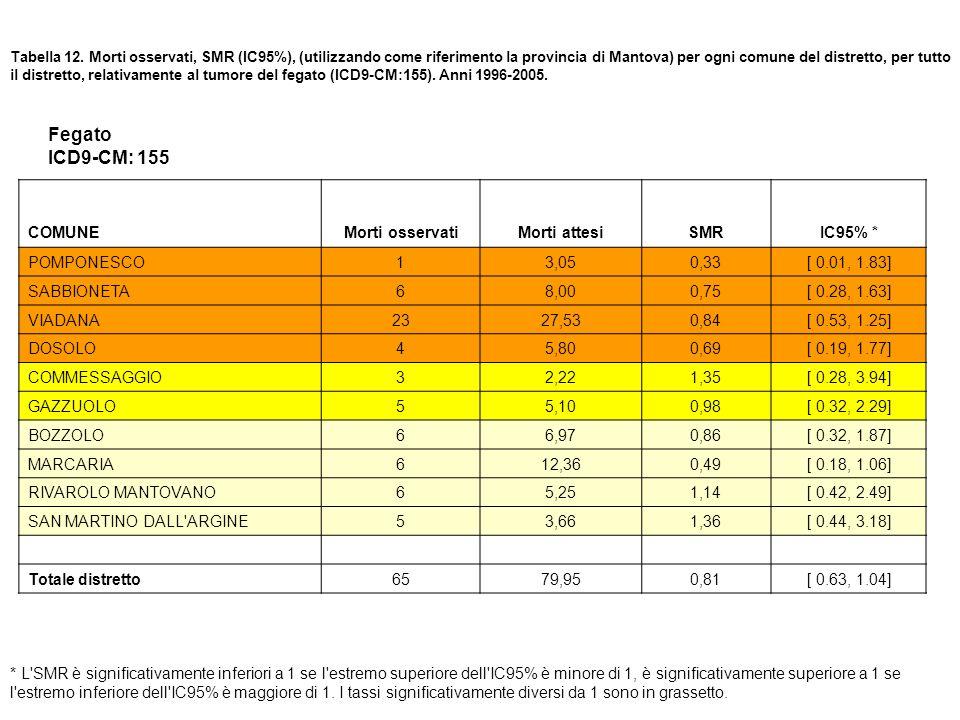 Tabella 12. Morti osservati, SMR (IC95%), (utilizzando come riferimento la provincia di Mantova) per ogni comune del distretto, per tutto il distretto
