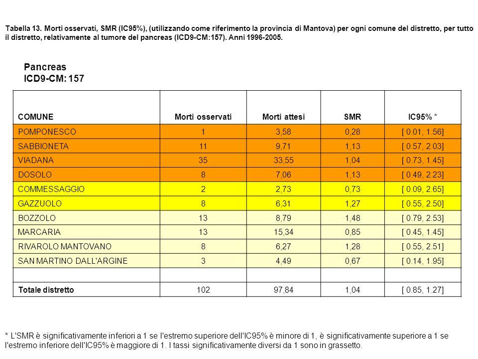 Tabella 13. Morti osservati, SMR (IC95%), (utilizzando come riferimento la provincia di Mantova) per ogni comune del distretto, per tutto il distretto