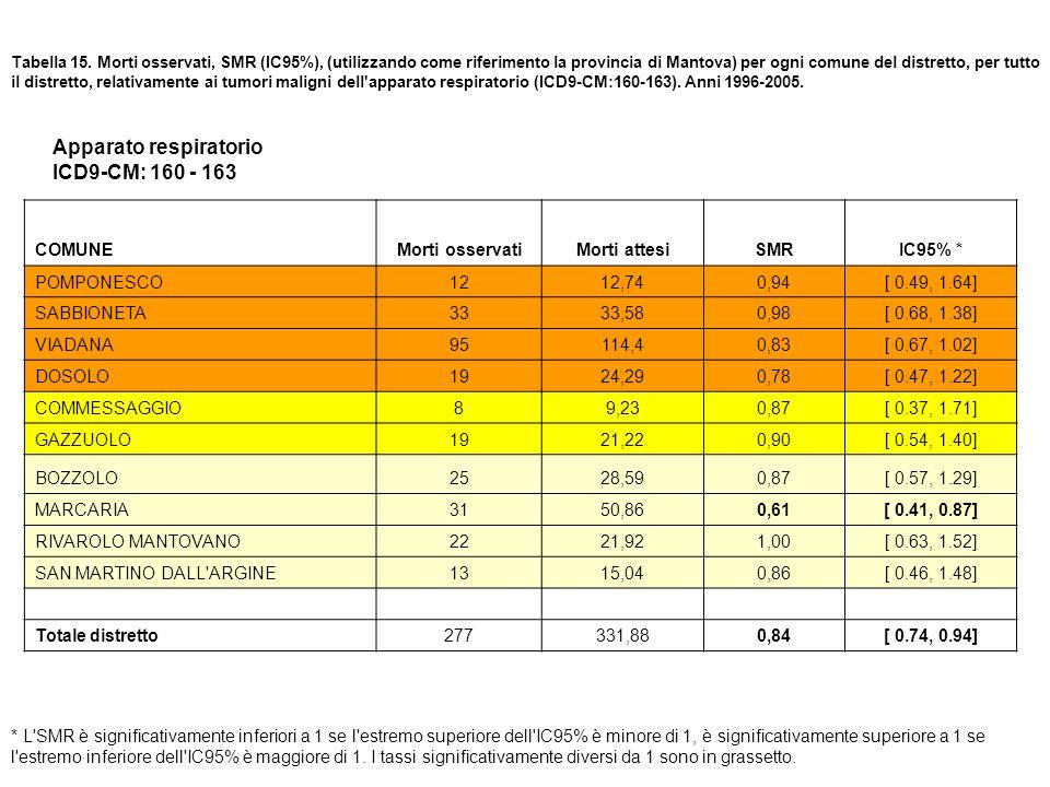 Tabella 15. Morti osservati, SMR (IC95%), (utilizzando come riferimento la provincia di Mantova) per ogni comune del distretto, per tutto il distretto