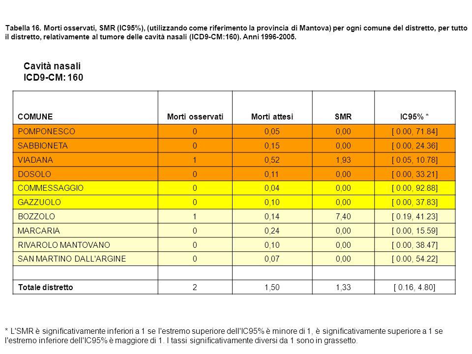 Tabella 16. Morti osservati, SMR (IC95%), (utilizzando come riferimento la provincia di Mantova) per ogni comune del distretto, per tutto il distretto