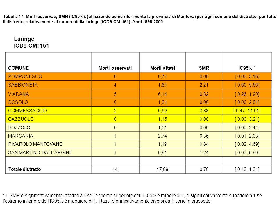 Tabella 17. Morti osservati, SMR (IC95%), (utilizzando come riferimento la provincia di Mantova) per ogni comune del distretto, per tutto il distretto