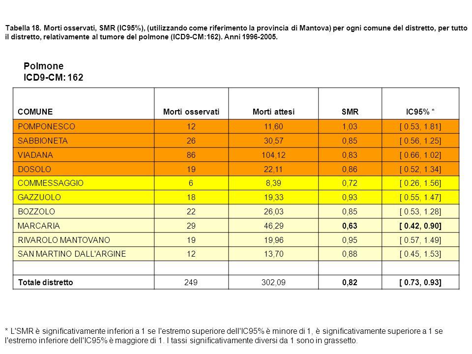 Tabella 18. Morti osservati, SMR (IC95%), (utilizzando come riferimento la provincia di Mantova) per ogni comune del distretto, per tutto il distretto