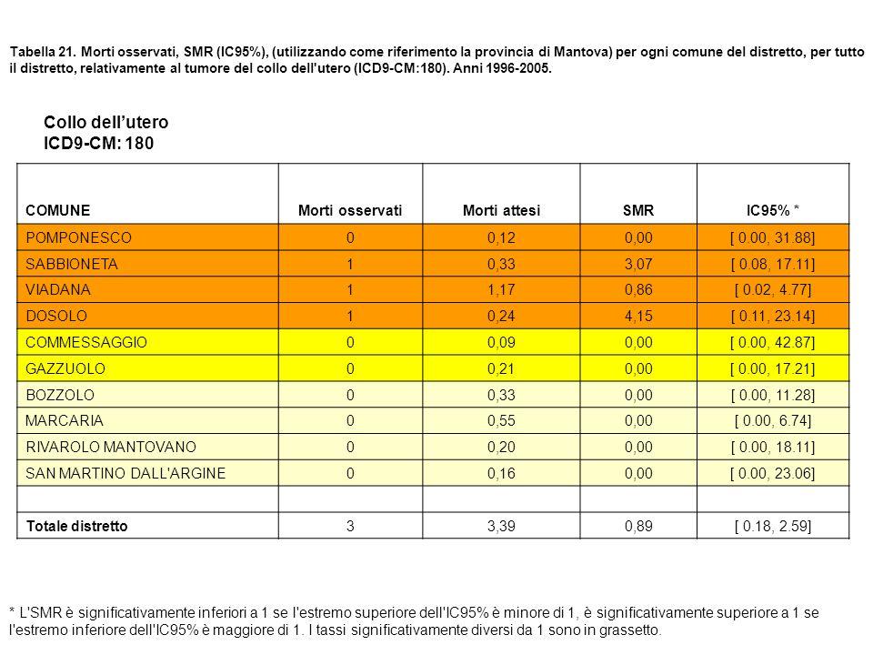 Tabella 21. Morti osservati, SMR (IC95%), (utilizzando come riferimento la provincia di Mantova) per ogni comune del distretto, per tutto il distretto