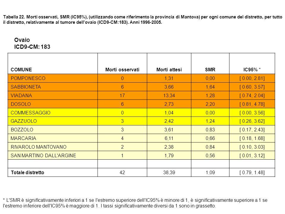 Tabella 22. Morti osservati, SMR (IC95%), (utilizzando come riferimento la provincia di Mantova) per ogni comune del distretto, per tutto il distretto