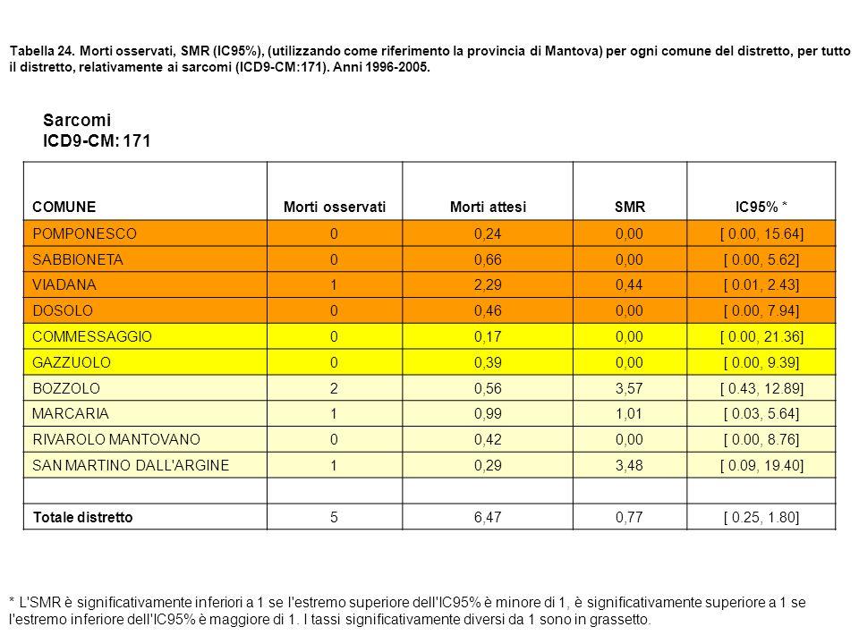 Tabella 24. Morti osservati, SMR (IC95%), (utilizzando come riferimento la provincia di Mantova) per ogni comune del distretto, per tutto il distretto
