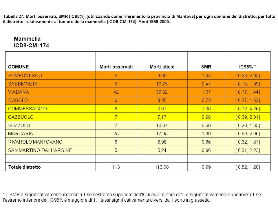 Tabella 27. Morti osservati, SMR (IC95%), (utilizzando come riferimento la provincia di Mantova) per ogni comune del distretto, per tutto il distretto