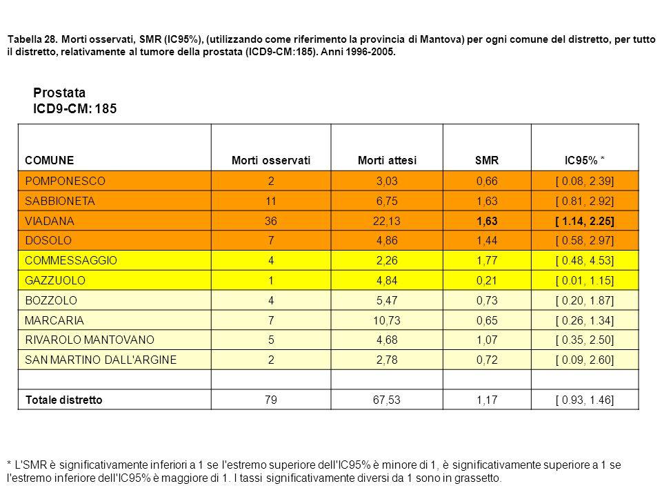 Tabella 28. Morti osservati, SMR (IC95%), (utilizzando come riferimento la provincia di Mantova) per ogni comune del distretto, per tutto il distretto