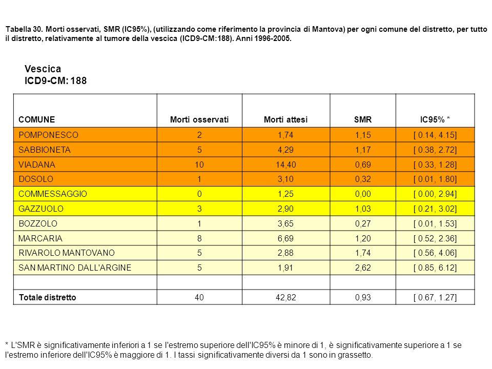 Tabella 30. Morti osservati, SMR (IC95%), (utilizzando come riferimento la provincia di Mantova) per ogni comune del distretto, per tutto il distretto