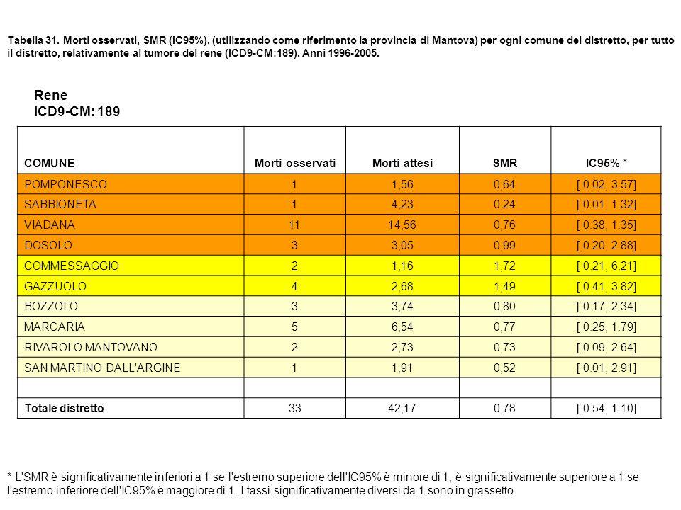 Tabella 31. Morti osservati, SMR (IC95%), (utilizzando come riferimento la provincia di Mantova) per ogni comune del distretto, per tutto il distretto