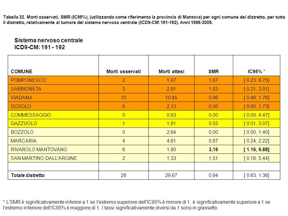 Tabella 32. Morti osservati, SMR (IC95%), (utilizzando come riferimento la provincia di Mantova) per ogni comune del distretto, per tutto il distretto