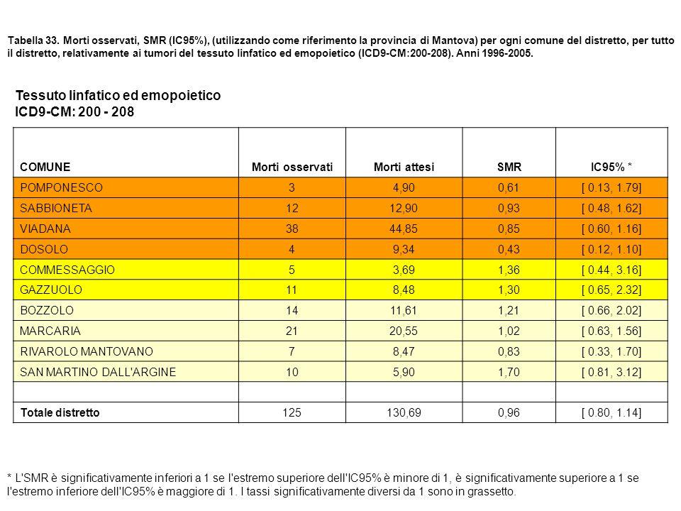 Tabella 33. Morti osservati, SMR (IC95%), (utilizzando come riferimento la provincia di Mantova) per ogni comune del distretto, per tutto il distretto