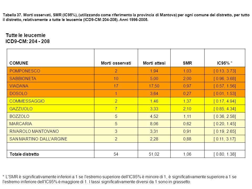 Tabella 37. Morti osservati, SMR (IC95%), (utilizzando come riferimento la provincia di Mantova) per ogni comune del distretto, per tutto il distretto