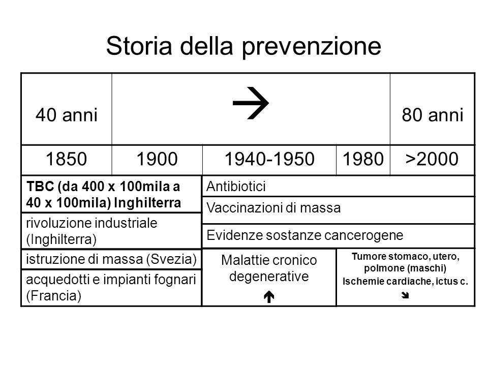 Storia della prevenzione 40 anni 80 anni 185019001940-19501980>2000 TBC (da 400 x 100mila a 40 x 100mila) Inghilterra rivoluzione industriale (Inghilt