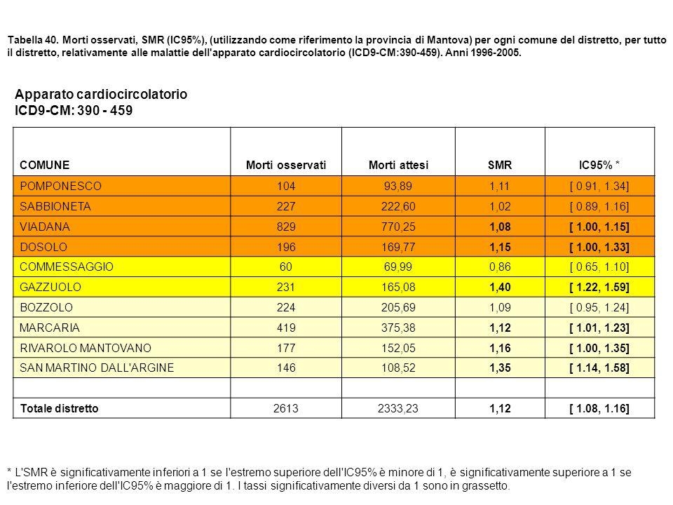 Tabella 40. Morti osservati, SMR (IC95%), (utilizzando come riferimento la provincia di Mantova) per ogni comune del distretto, per tutto il distretto