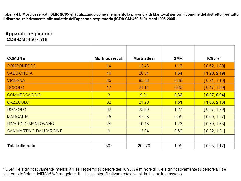 Tabella 41. Morti osservati, SMR (IC95%), (utilizzando come riferimento la provincia di Mantova) per ogni comune del distretto, per tutto il distretto