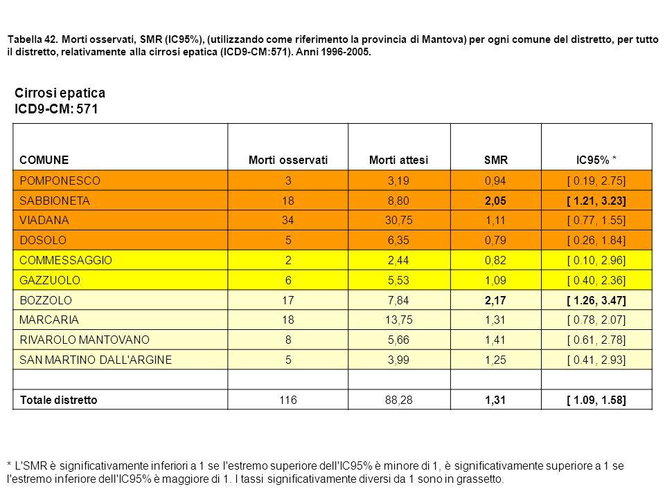 Tabella 42. Morti osservati, SMR (IC95%), (utilizzando come riferimento la provincia di Mantova) per ogni comune del distretto, per tutto il distretto