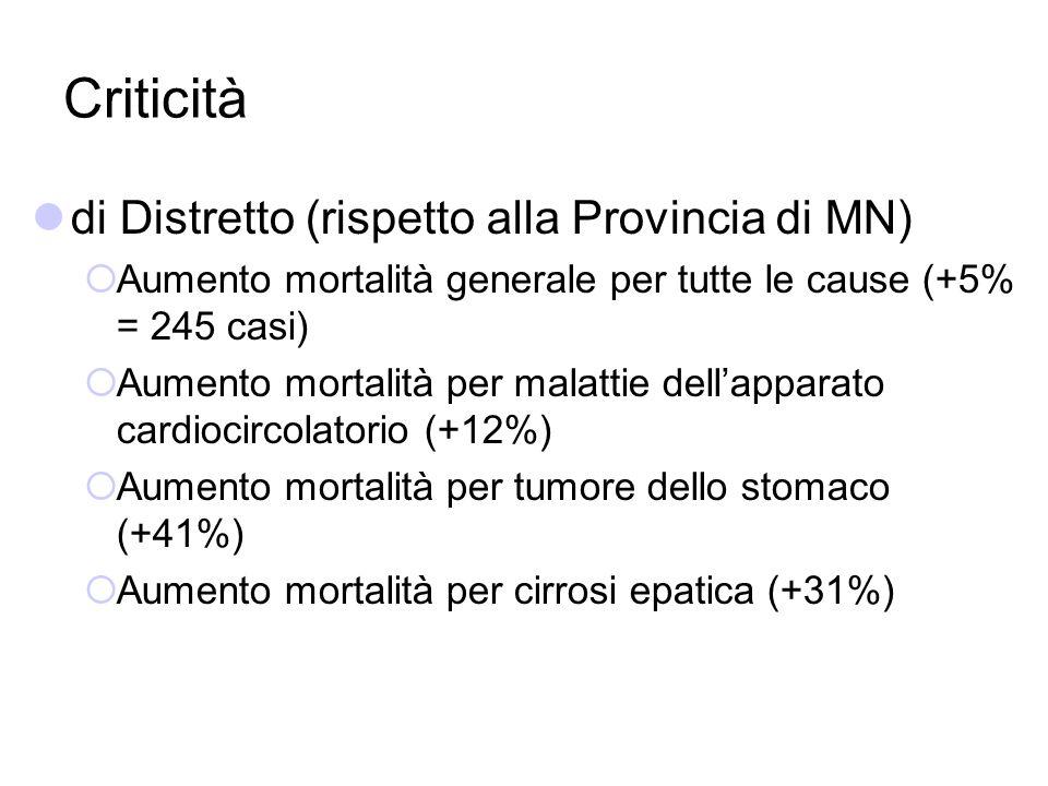Criticità di Distretto (rispetto alla Provincia di MN) Aumento mortalità generale per tutte le cause (+5% = 245 casi) Aumento mortalità per malattie d