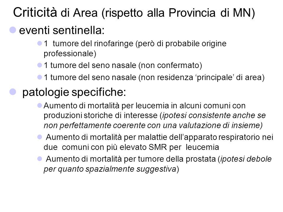 Criticità di Area (rispetto alla Provincia di MN) eventi sentinella: 1 tumore del rinofaringe (però di probabile origine professionale) 1 tumore del s