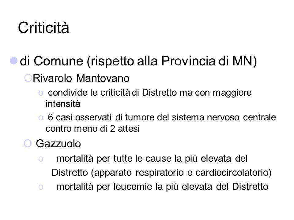 Criticità di Comune (rispetto alla Provincia di MN) Rivarolo Mantovano o condivide le criticità di Distretto ma con maggiore intensità o 6 casi osserv