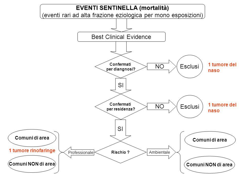 EVENTI SENTINELLA (mortalità) (eventi rari ad alta frazione eziologica per mono esposizioni) Best Clinical Evidence Confermati per diangnosi? NO Esclu