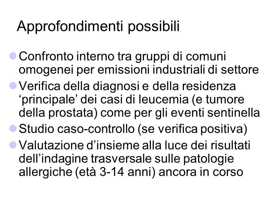 Approfondimenti possibili Confronto interno tra gruppi di comuni omogenei per emissioni industriali di settore Verifica della diagnosi e della residen